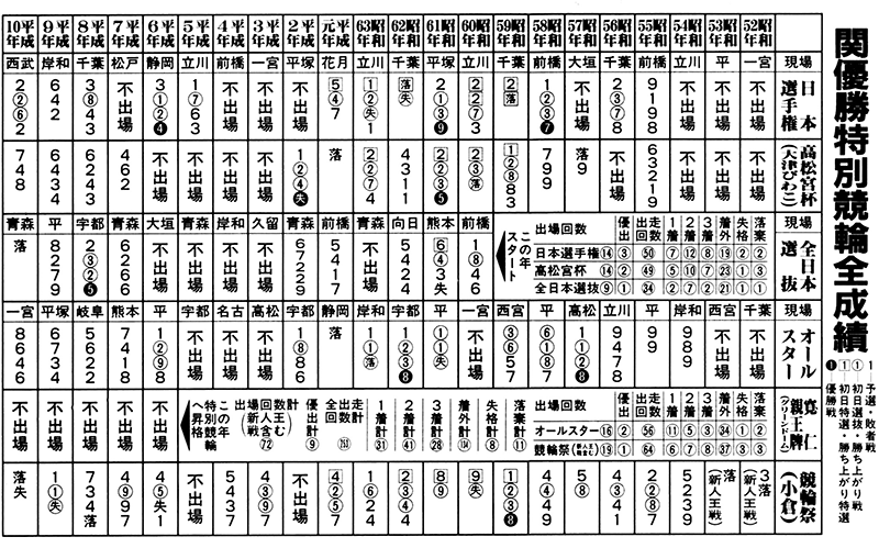 特別競輪戦績表